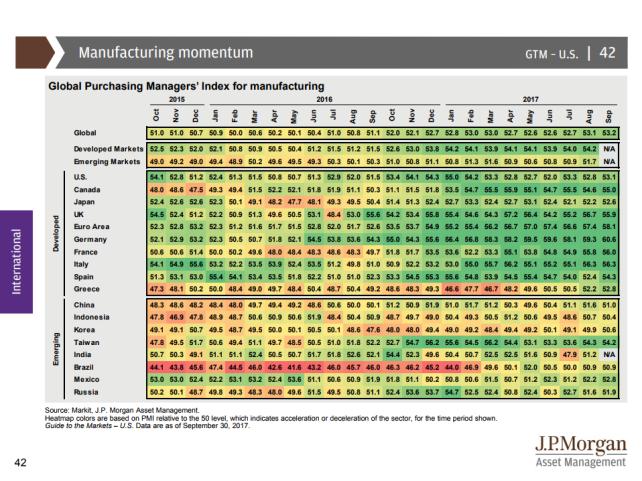 JPMorganGuidetoMarkes 4Q - PMI