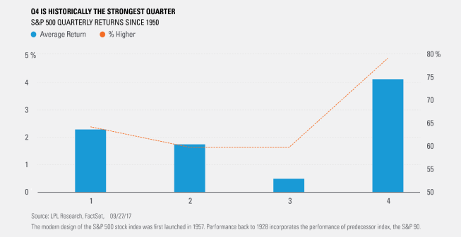 q4-is-historically-the-strongest-quarter