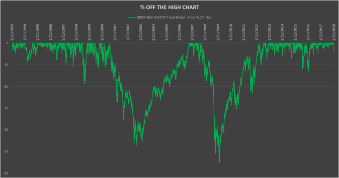 % OFF THE HIGH